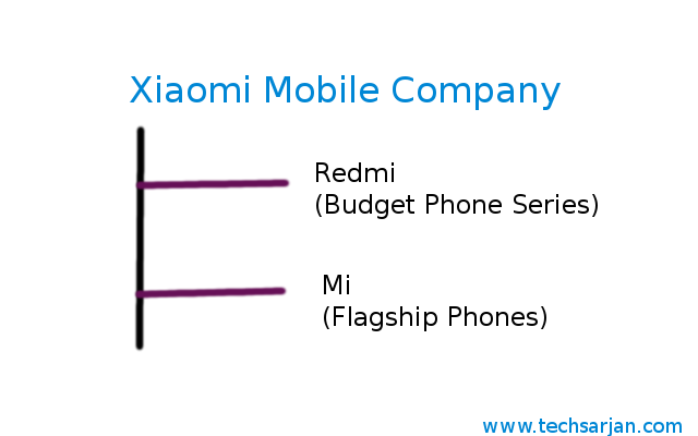 Difference Between Xiaomis Redmi and Mi Mobiles